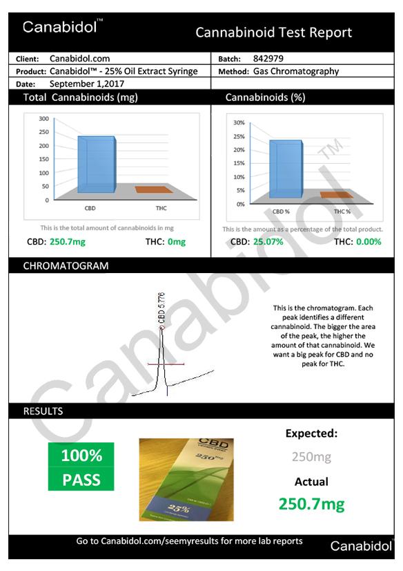 Kannabisz Olaj Teljes Kivonat CBD Olaj Fecskendőben 1ml